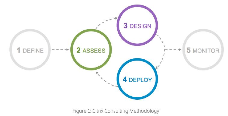 citrix:citrix_consulting_methodology.jpeg