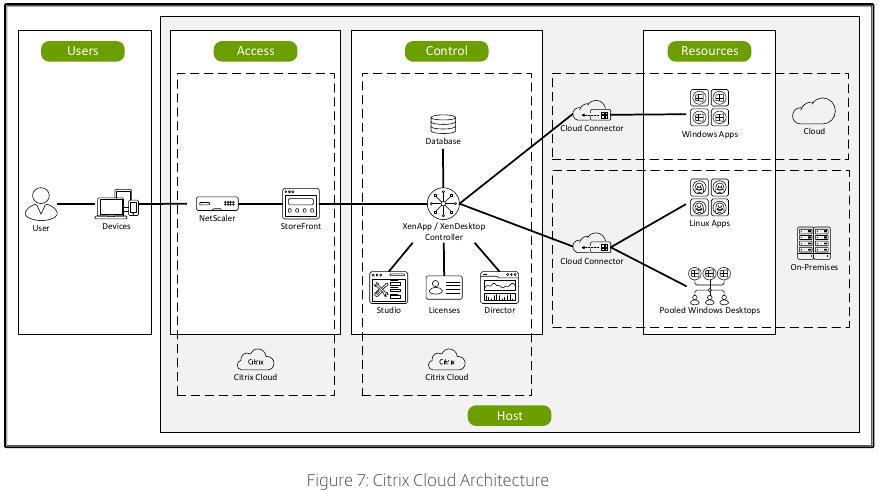 citrix:citrix_consulting_methodology_architect_citrix_cloud.jpeg