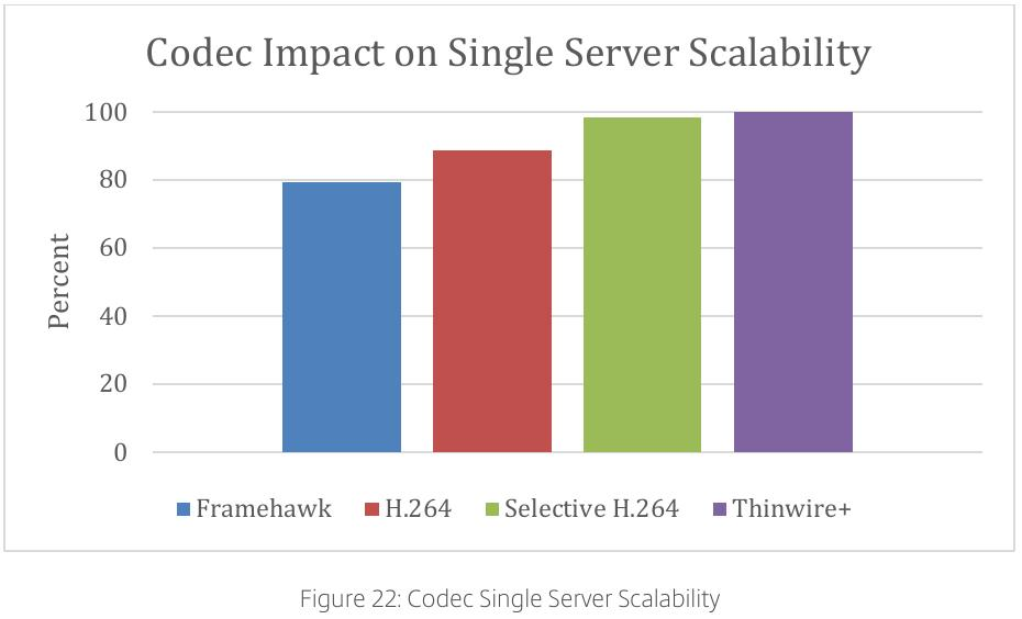 citrix:citrix_consulting_methodology_codec_single_server_scalability.jpeg