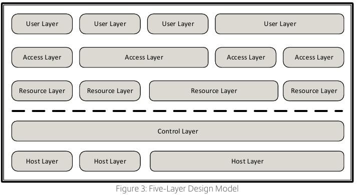 citrix:citrix_consulting_methodology_five-layer_design_model.jpeg