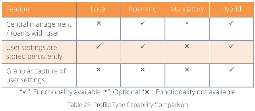 citrix:citrix_consulting_methodology_profile_type_capablity_comparison.jpeg